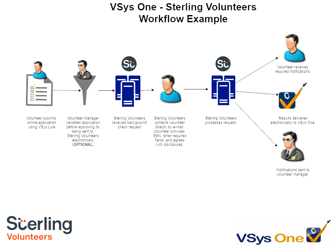 Sterling/Verified Volunteers workflow